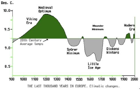 IPCC 1990 chart