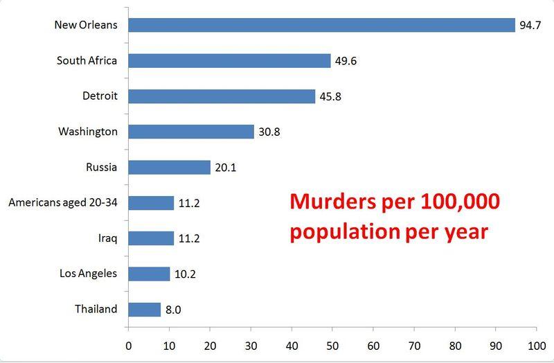 Murders per 100,000