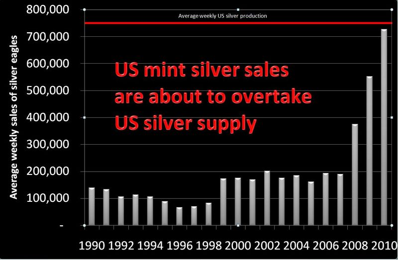US mint sales about to overtake production
